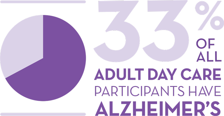 33% of seniors in adult day care have Alzheimer's